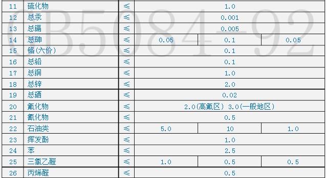 农田灌溉水质标准gb5084-92