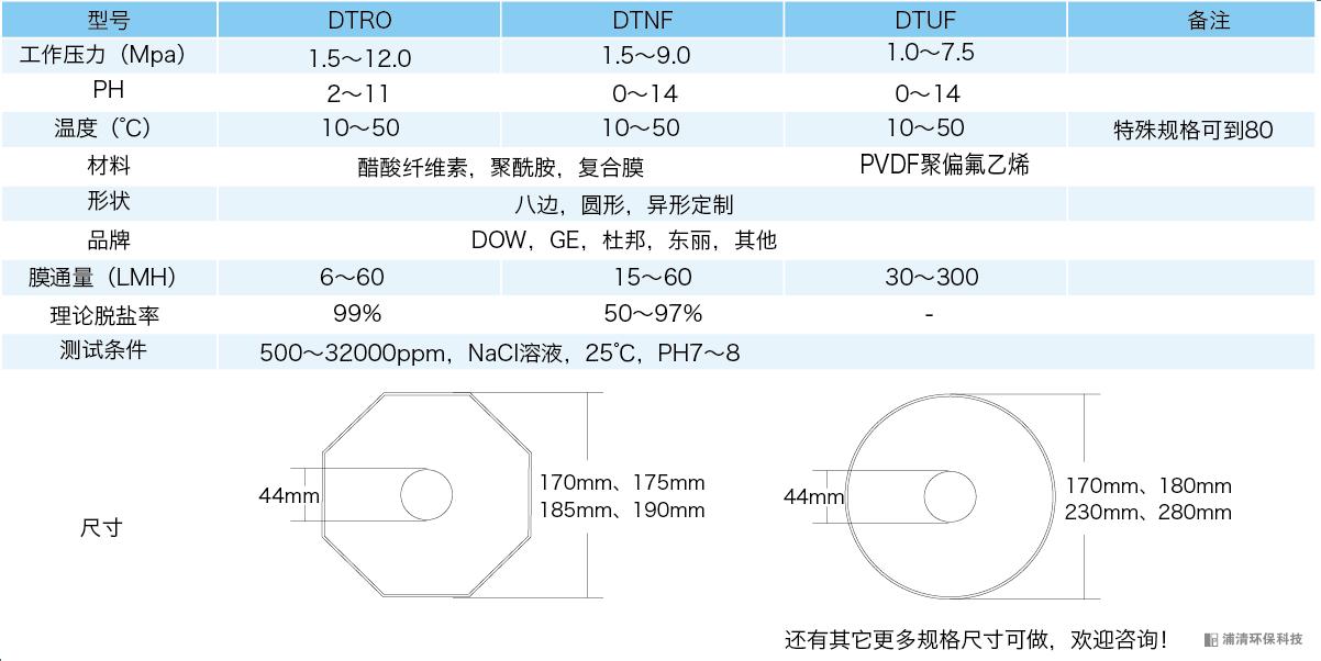 DTRO膜片的选型