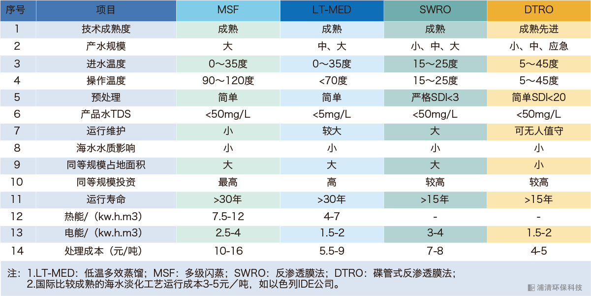 海水淡化工艺对比-浦清环保科技