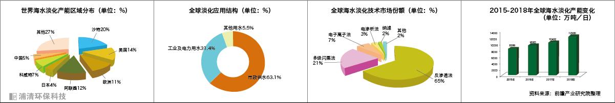 海水淡化前景-浦清环保科技