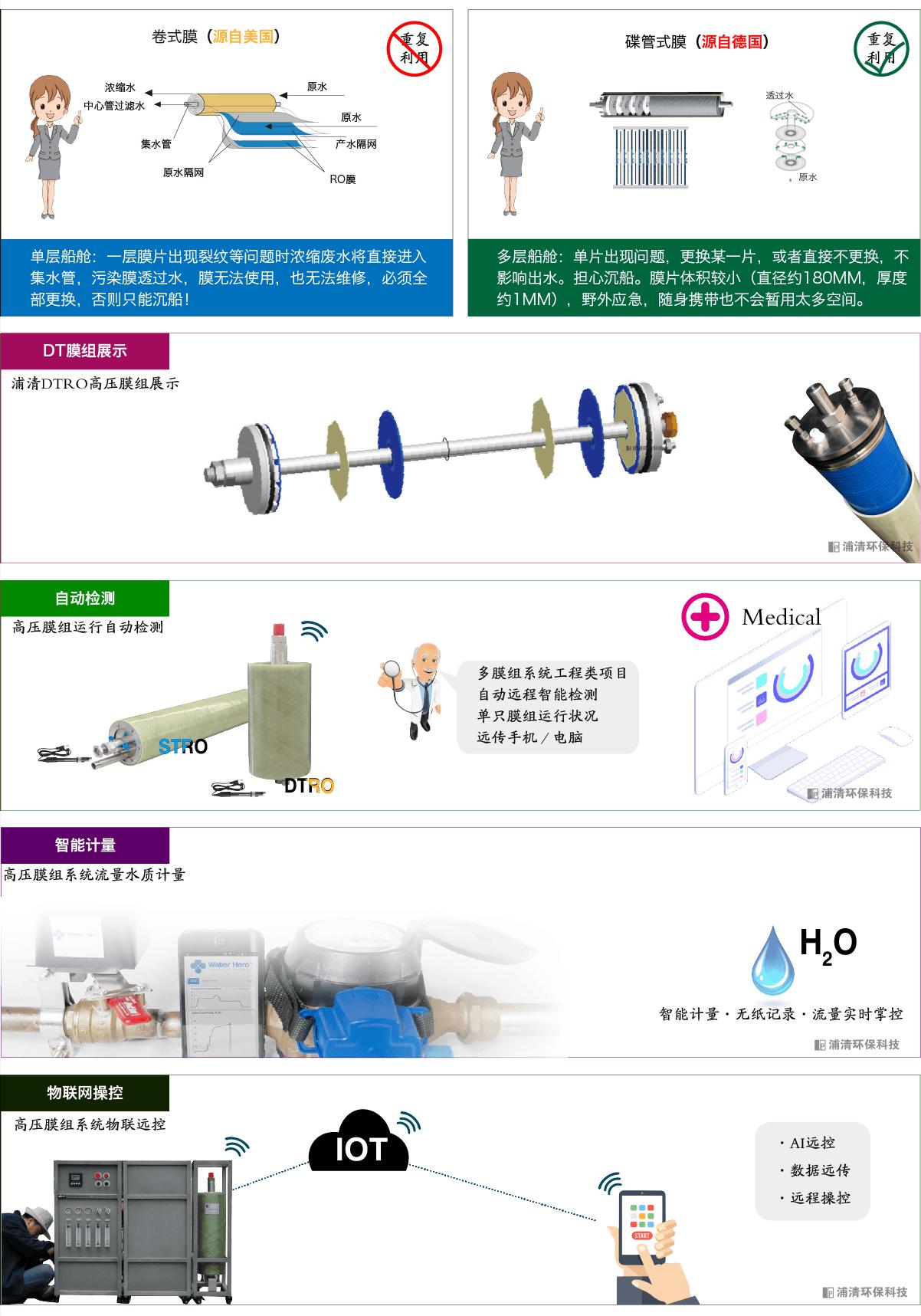 DT高压水处理机细节特色