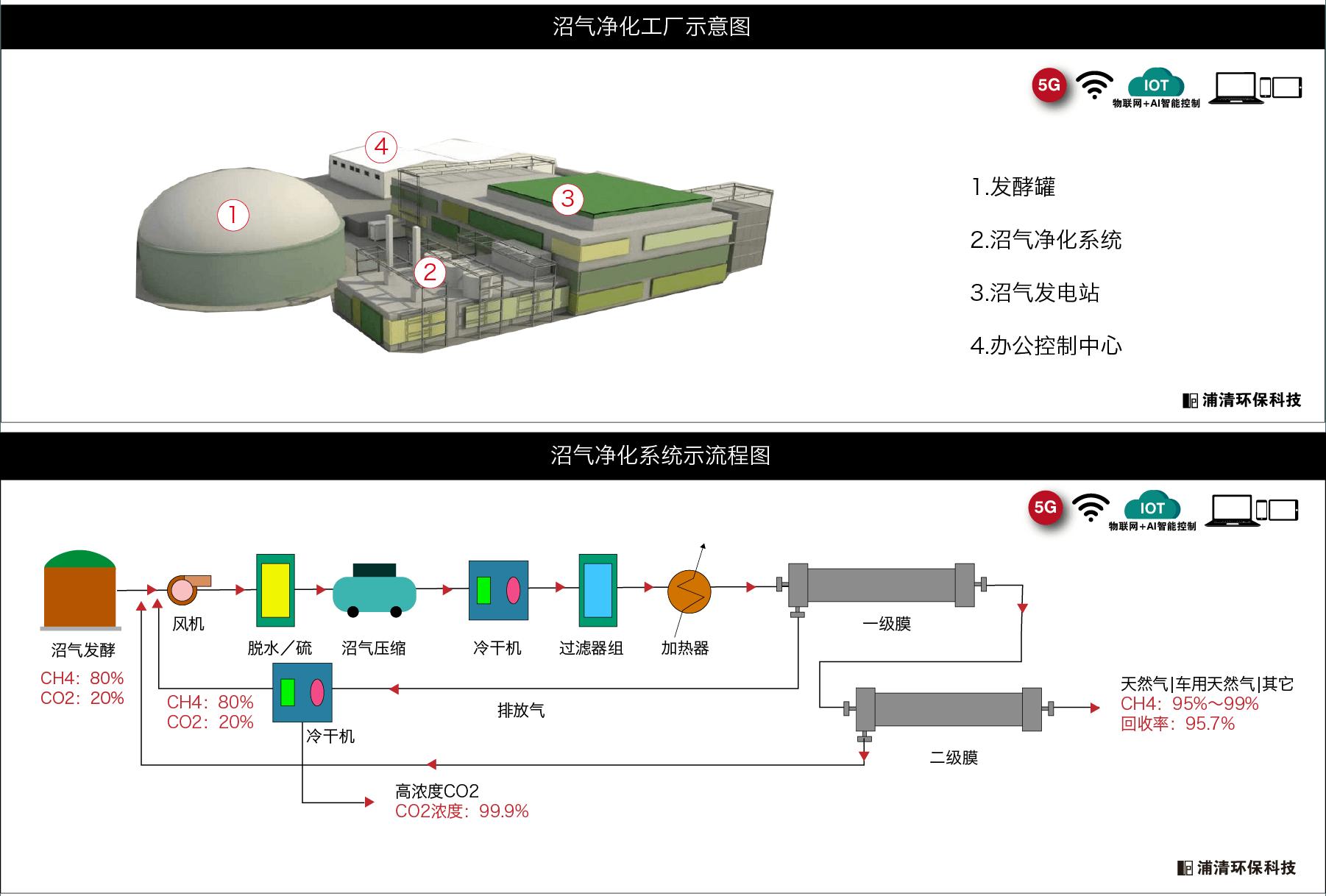 沼气净化分离系统工艺图